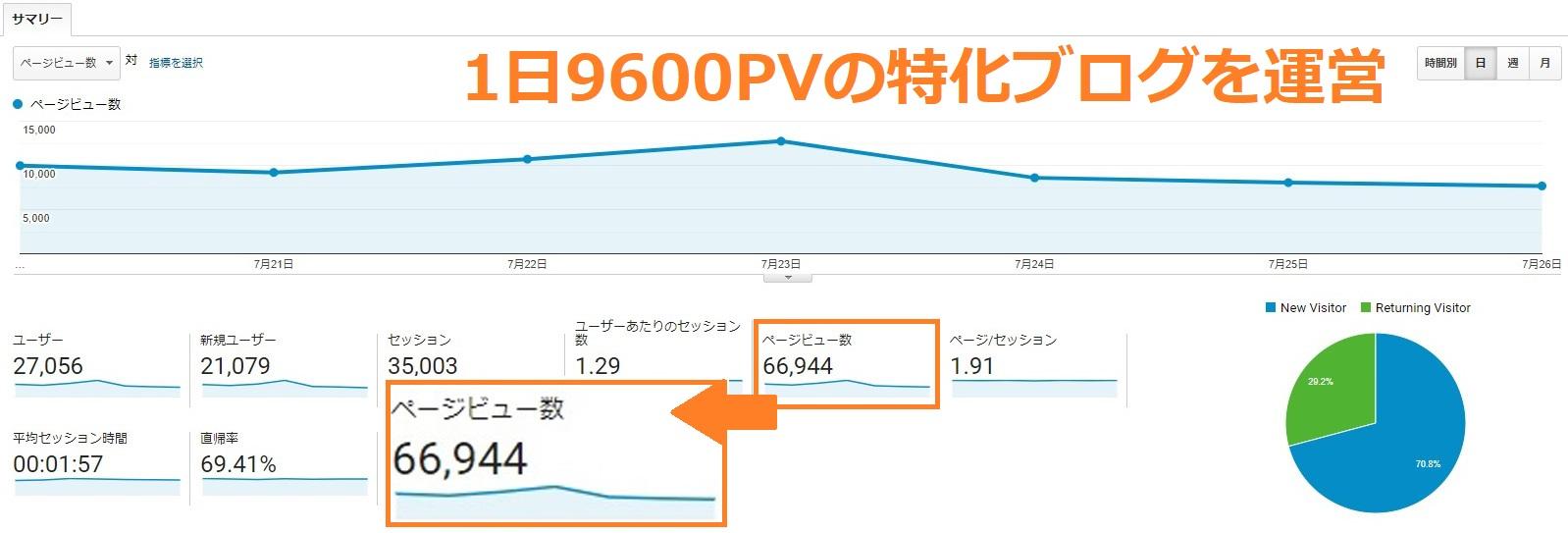 グーグルアナリティクスでPVを確認している画像