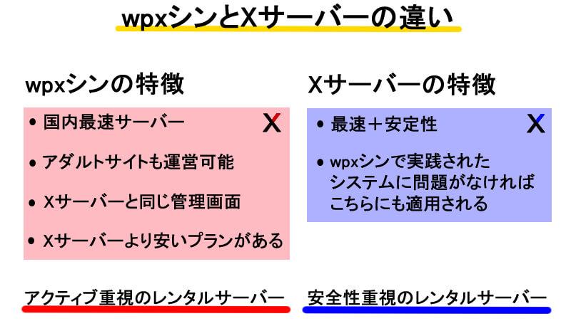wpxシンとエックスサーバーの違い